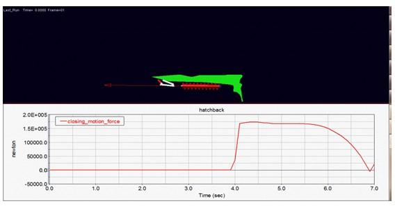后备箱开启力、关闭力实测值与分析值误差对比 后备箱开闭力的优化设计分析:以弹簧阻尼器的刚度、阻尼为设计变量,对开闭力进行优化研究分析; 运动轨迹干涉的运动学分析:各部件的硬点坐标为设计变量,运动轨迹干涉问题进行DOE分析。 二、使用ADAMS对玻璃升降器的运动学分析 针对玻璃升降器实际使用中的故障现象:玻璃升降困难,噪声大,升降时玻璃停止运动,上不去,下不来等情况。 根据玻璃升降器实际运动学关系,建立运动学模型,考虑玻璃升降器导轨安置点位置、控制线路故障、升降系统的运行路线及弧度等因素,进行仿真分析。