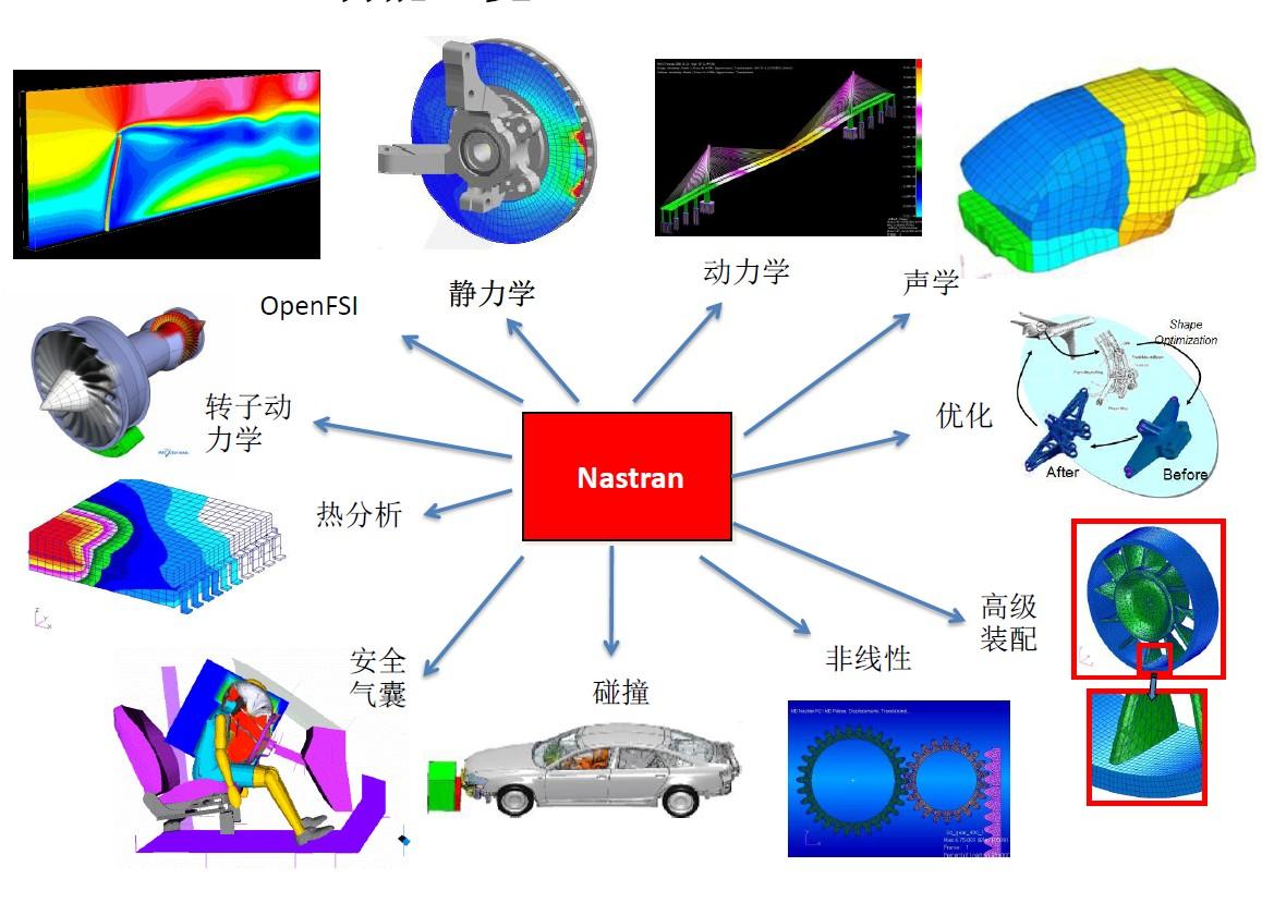 利用MSC Nastran进行高级动力学分析