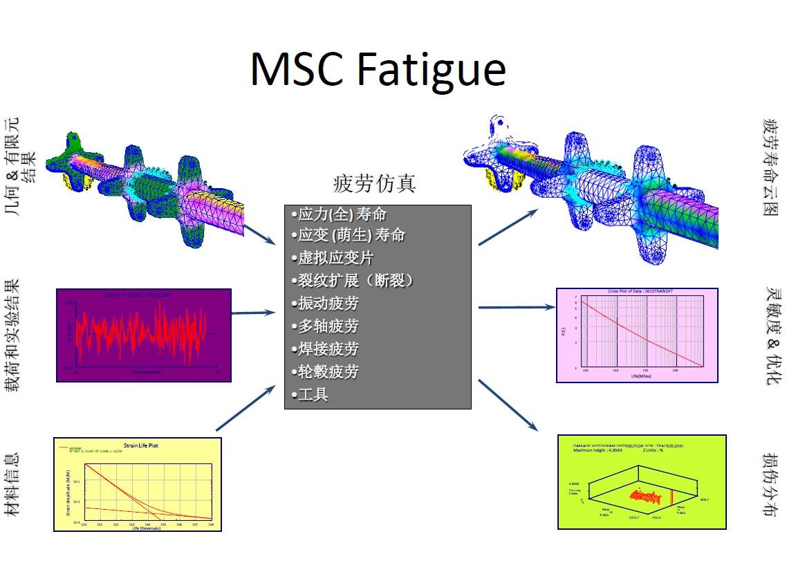 MSC Fatigue在结构疲劳分析中的应用