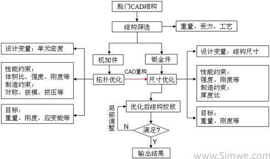 舱门典型结构优化基本流程图