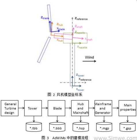 100kw大型风力发电机原理接线图