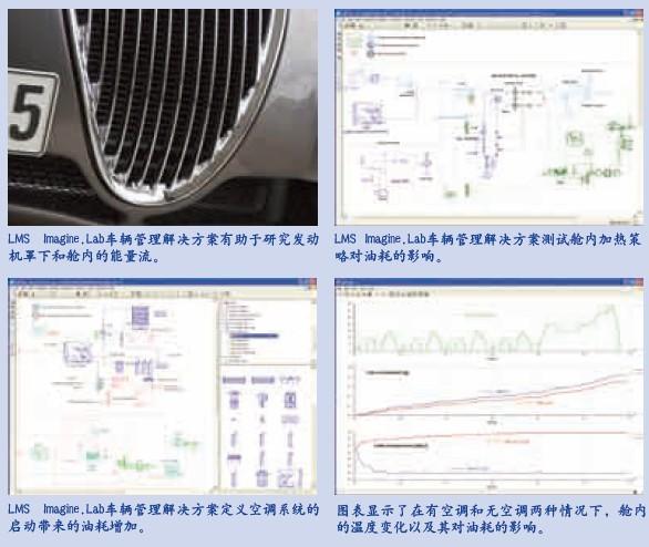 LMS Imagine.Lab AMESim车辆热管理解决方案