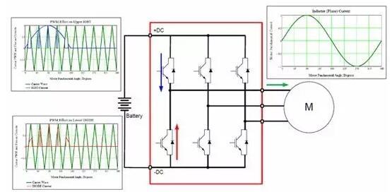 对于逆变器,六个igbt和六个二极管的功耗以及热沉温度通常可用作输入