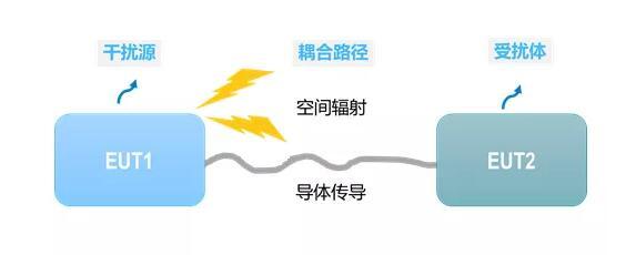 5G仿真解决方案 | EMC仿真的艺术性与工程性